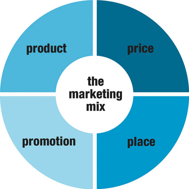 The 4 P's of marketing infographic